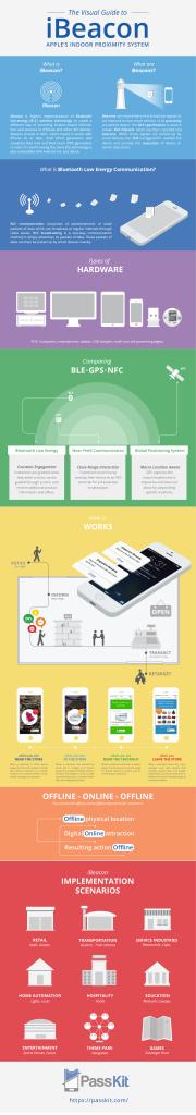 ibeacon-proximity-services-infographic