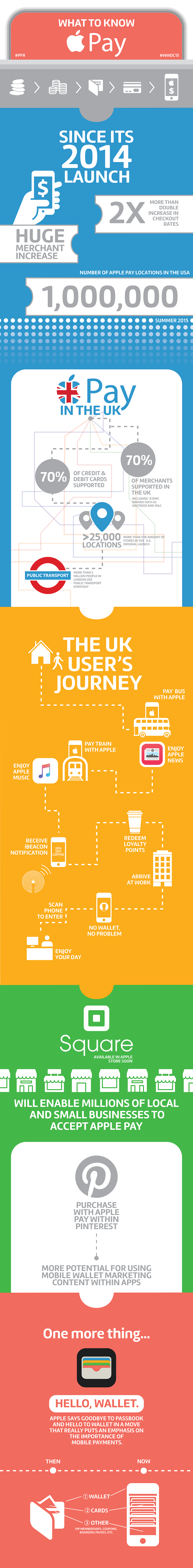 Apple Pay and Apple Wallet Infographic