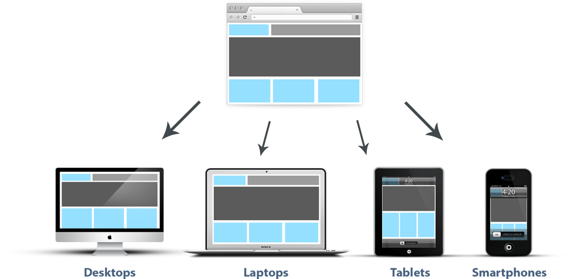 The road to physical web is driven by responsive sites