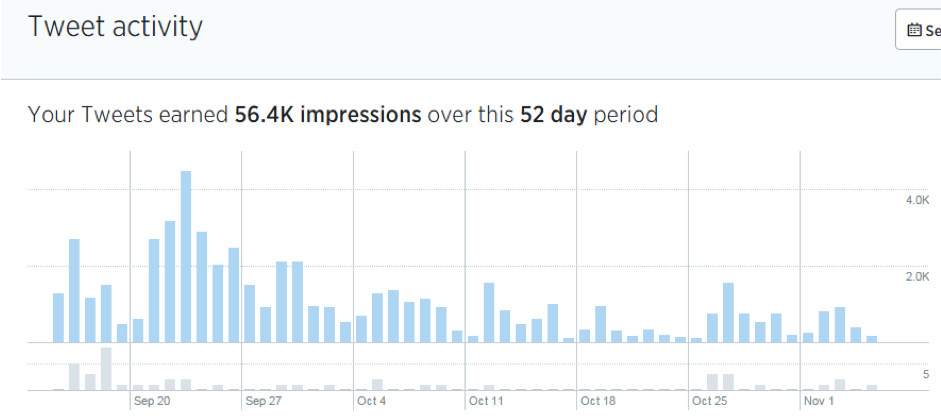 Tweet activity for the 52 day period earned 56.4K impressions-How to gain twitter followers
