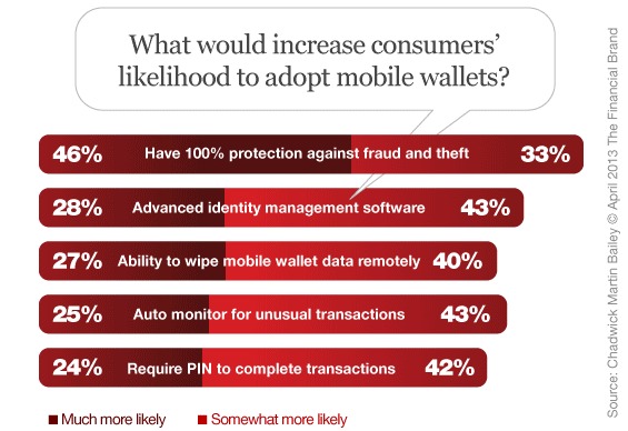 Mobile payment platform- Consumers are most concerned about mobile wallet security. Having this many options will only deter them from adopting.
