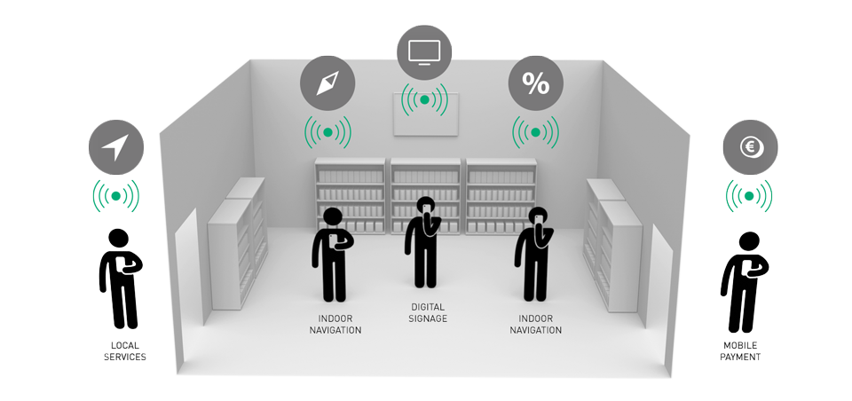 Beacon technology can add contextual and proximity awareness to everything from indoor navigation to mobile payments.