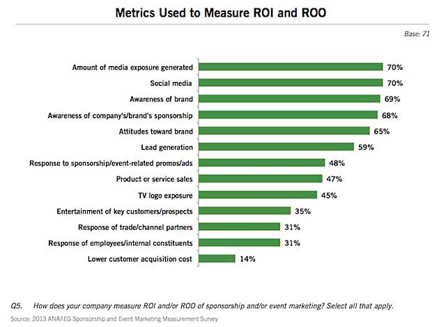Here are some different metrics marketers used to measure their digital marketing strategy.