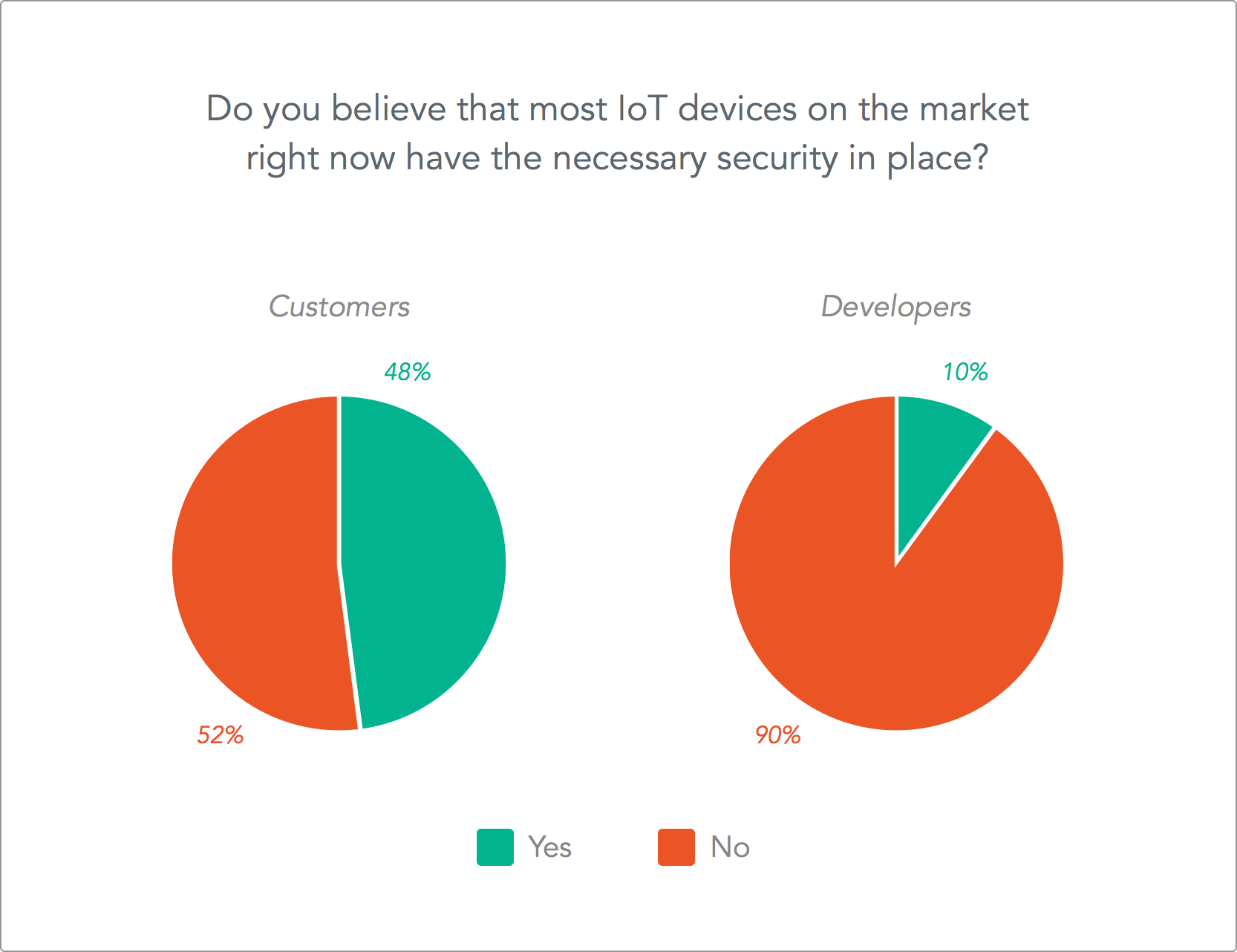 The IoT has a long way to go when it comes to gaining the trust of not only the public, but also developers. Photo Credit: Auth0