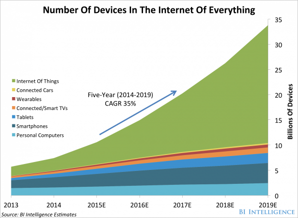 IoT-qty-of-devices-in-the-internet-of-things-600x440