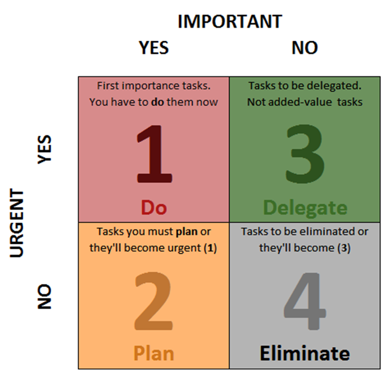 Use a chart like this one to help prioritize your to-do list- productivity tips