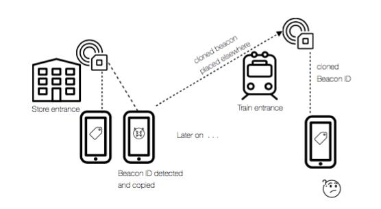 Eddystone-EID Frame Type Focuses On Proximity Security