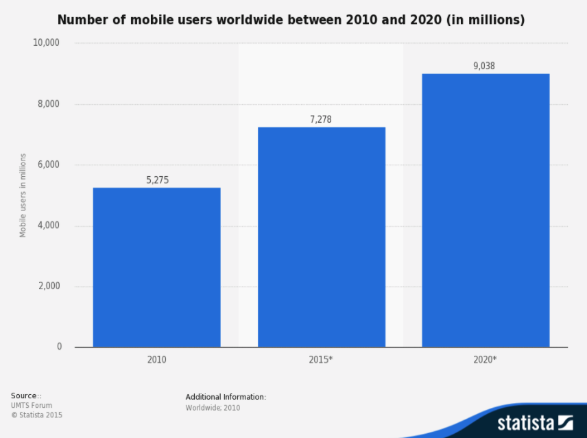 mobile users worldwide passkit