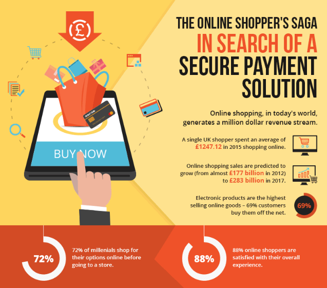 The Online Shoppers Saga A Snapshot On Ecommerce Trends Passkit