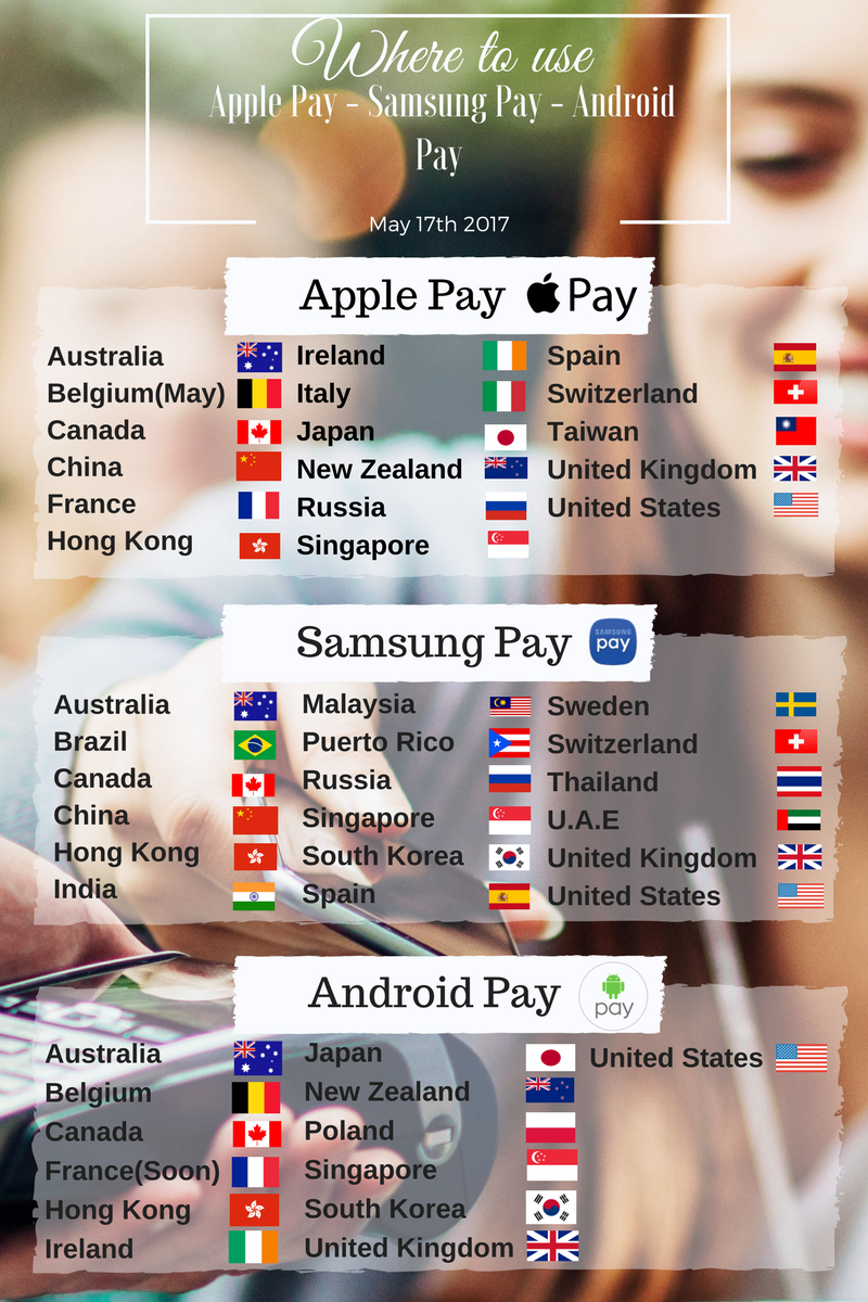 List of countries that support Apple Pay, Samsung Pay and Android Pay Passkit
