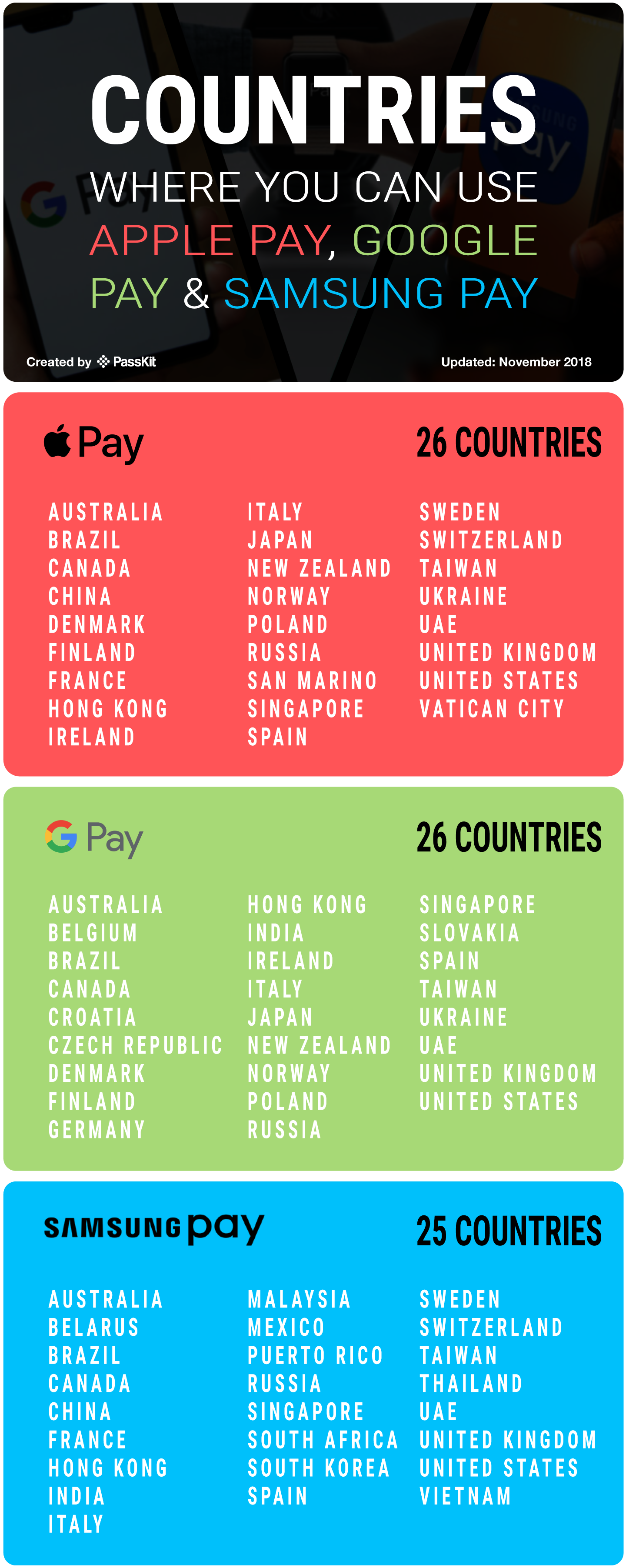 Countries that Support Apple Pay, Google Pay and Samsung Pay