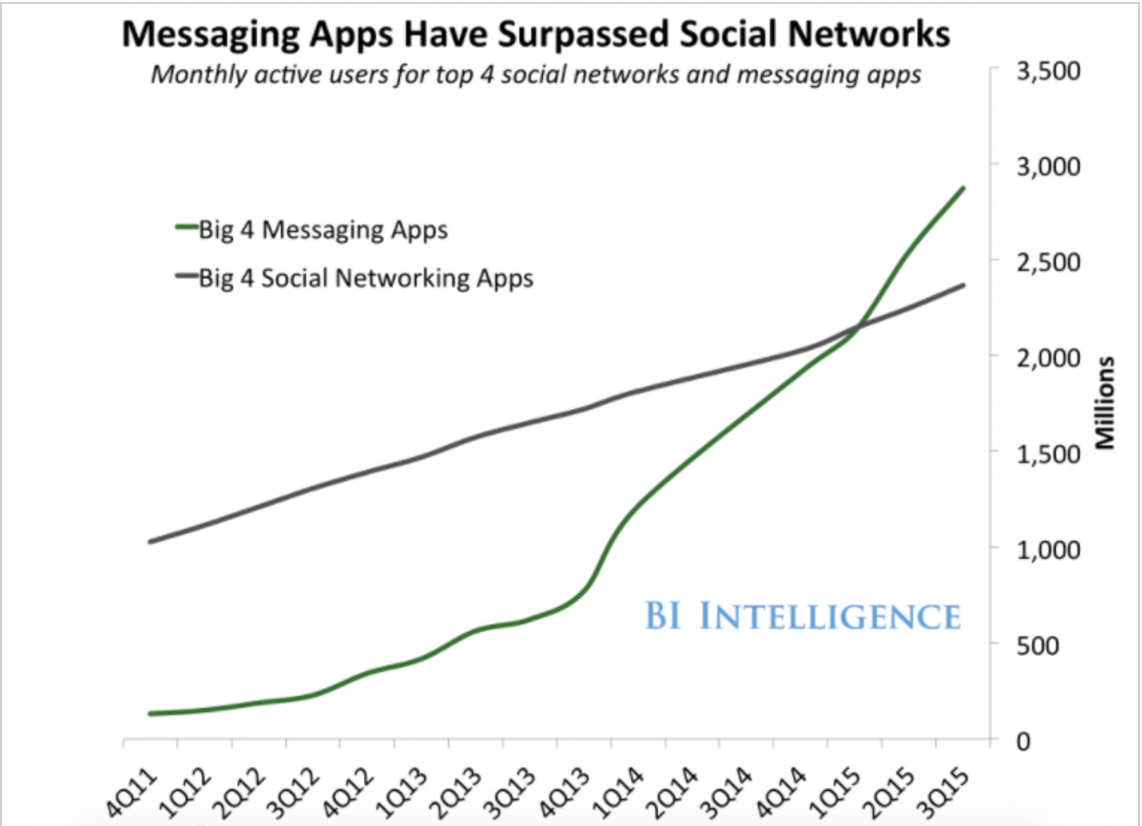 Social Media and Messaging Apps Stats