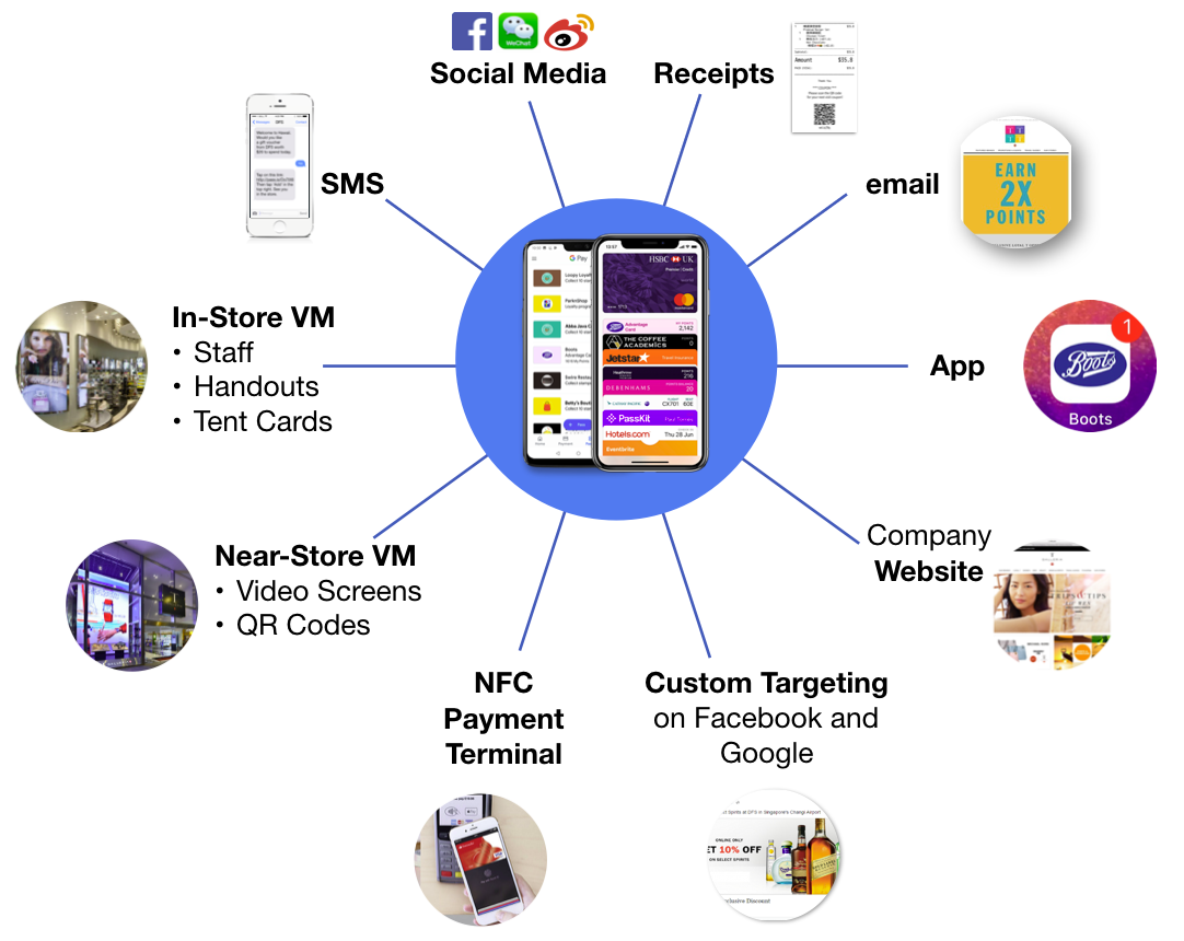 The most common and effective methods of promoting and distributing mobile wallet passes